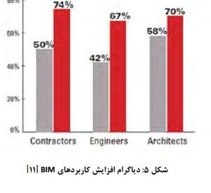دیاگرام افزایش کاربردهای BIM ایران