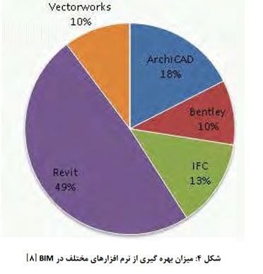 میزان بهره گیری از نرم افزارهای مختلف در BIM ایران