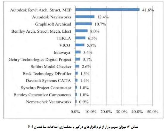 میزان سهم بازار از نرم افزارهای درگیر با BIM ایران
