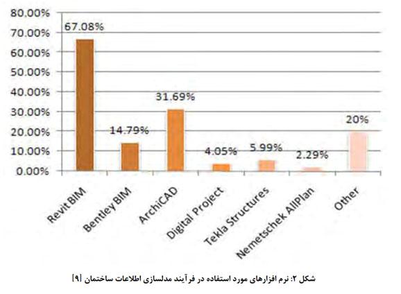 نرم افزارهای مورد استفاده در فرآیند BIM ایران